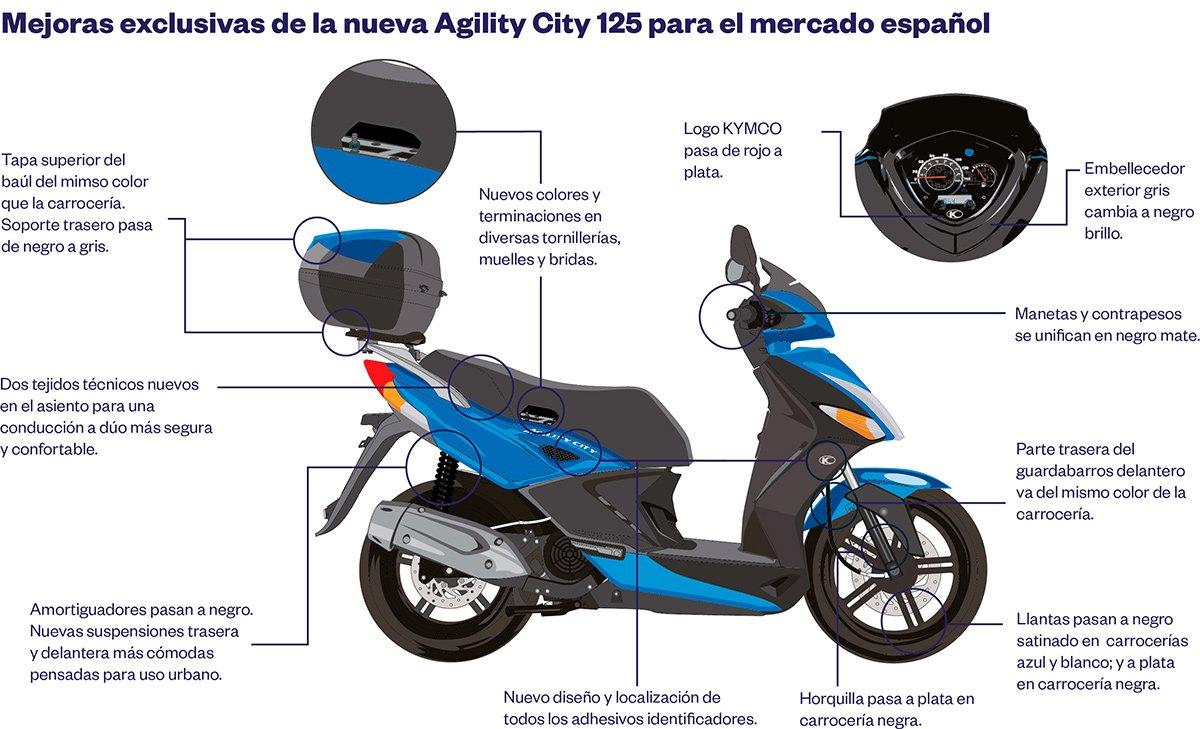 kymco agility city 125 ciudadana clubmoto. Black Bedroom Furniture Sets. Home Design Ideas