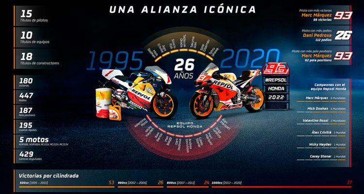 Repsol y Honda